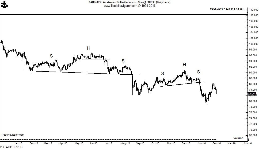 H&s pattern forex