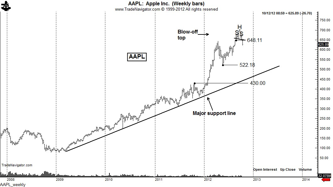 Apple option trading strategy