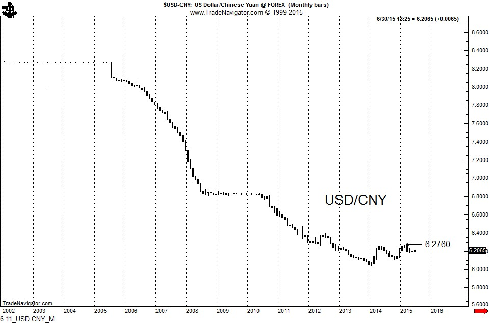 1 cny in usd: