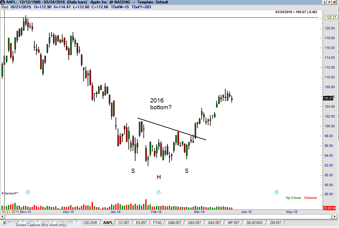 Apple - $APPL H&S Head and Shoulders pattern