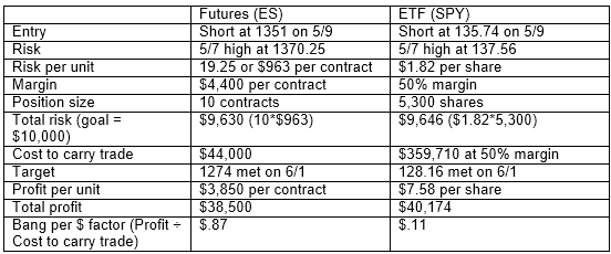 Trading_Futures_and_Forex_related_ETF's_T1
