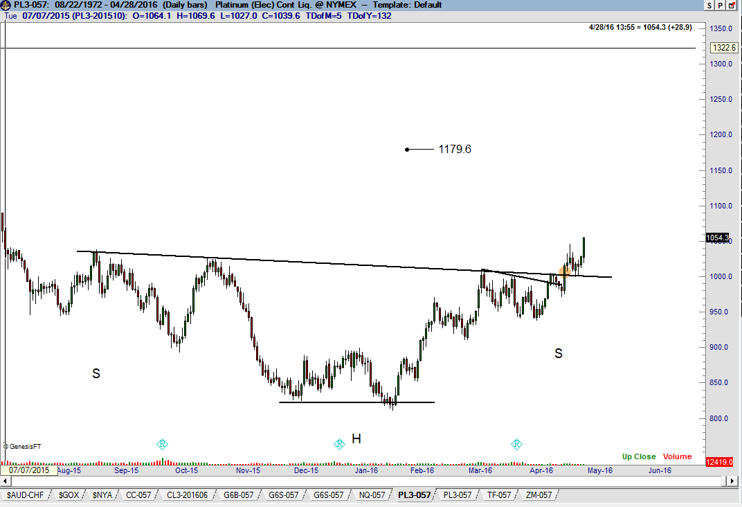 Platinum bull market - Factor Trading - Peter Brandt - Platinum Chart $PL_F 2