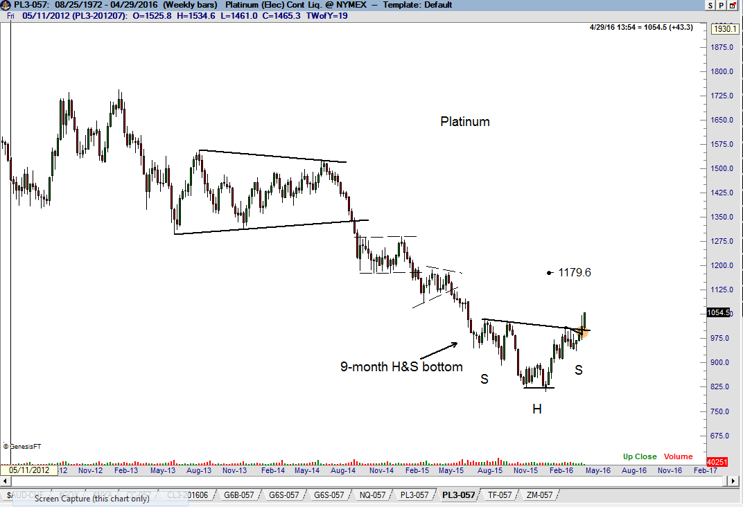 Platinum bull market  - Factor Trading - Peter Brandt - Platinum Chart $PL_F