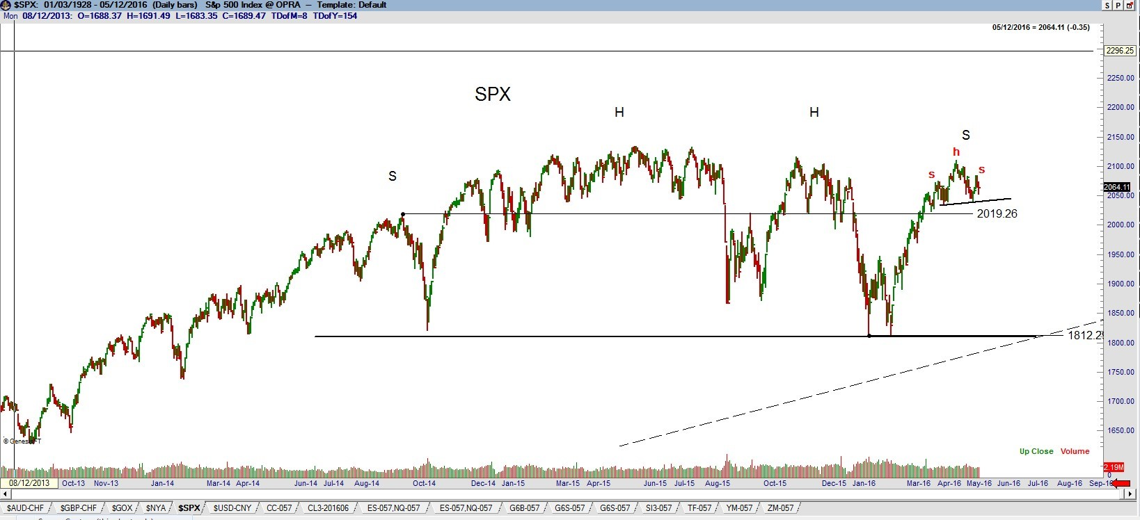S&P 500 completed head and shoulders top - Stock market updates - Factor Trrading - Peter Brandt