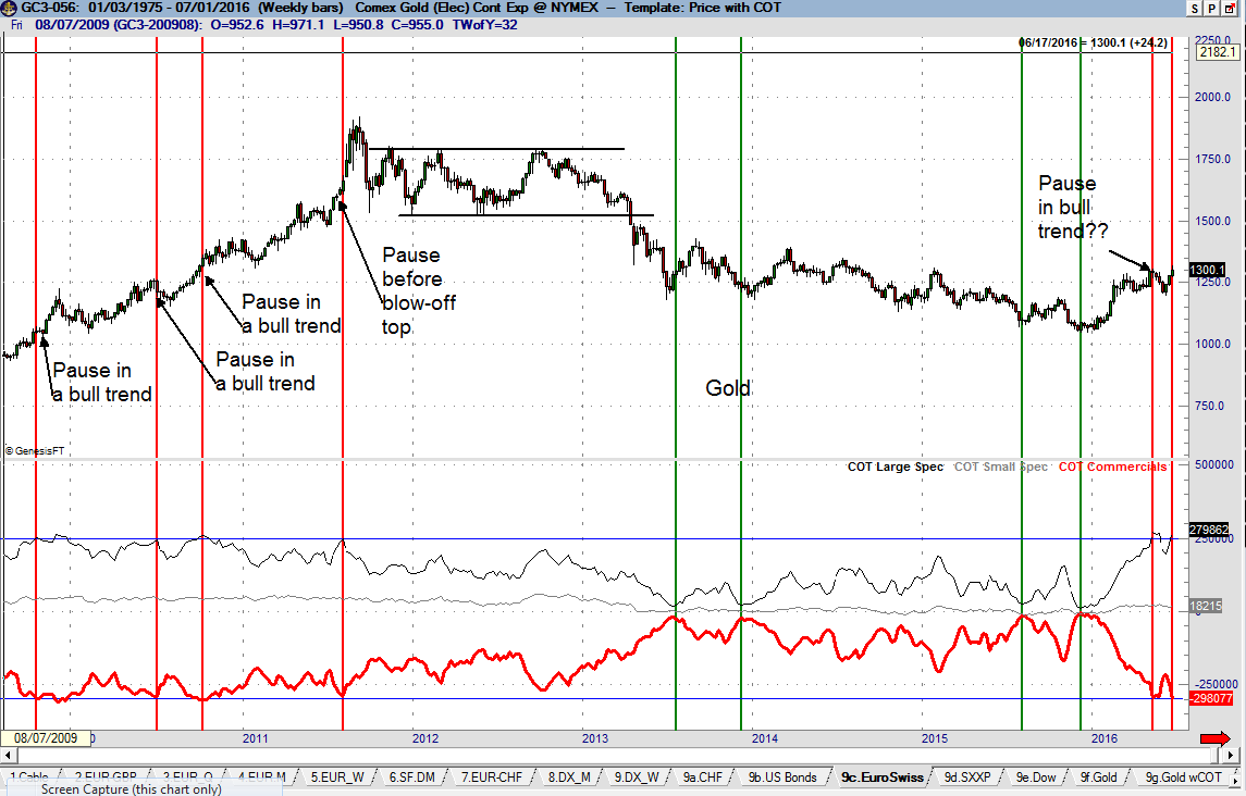 CFTC COT (Commitment of Traders) Gold - Peter Brandt