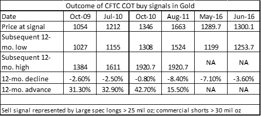 CFTC COT (Commitment of Traders) Gold - Peter Brandt 2