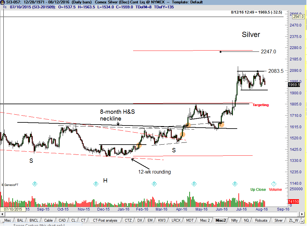 Possible next Silver Target - Peter Brandt - Factor Trading
