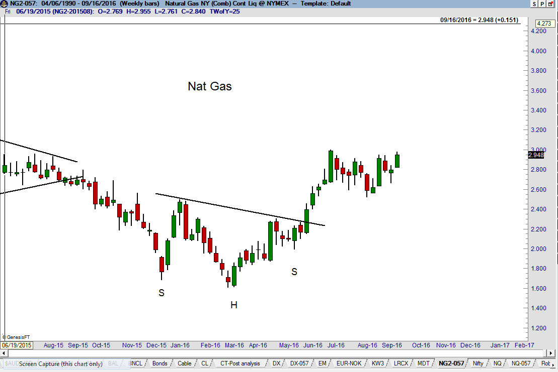 Natural Gas Head & Shoulders - Monthly chart - Factor Trading