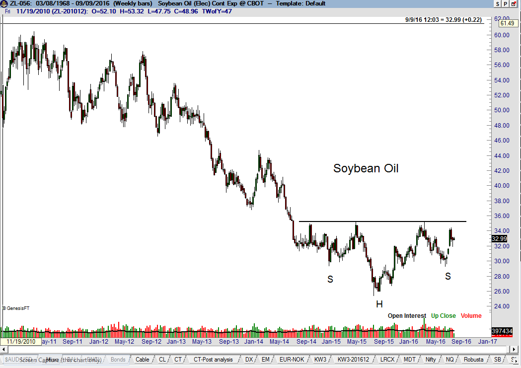 Soybean Oil Next In Line