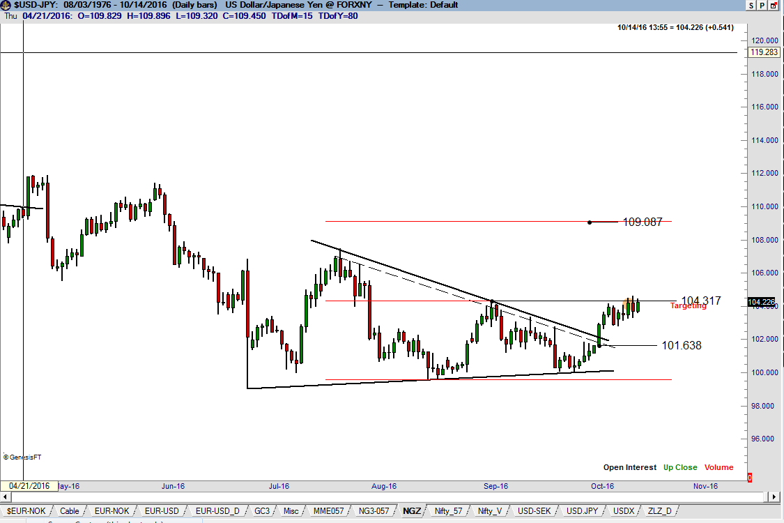 Yen Chart - Textbook Market - Peter Brandt - Factor