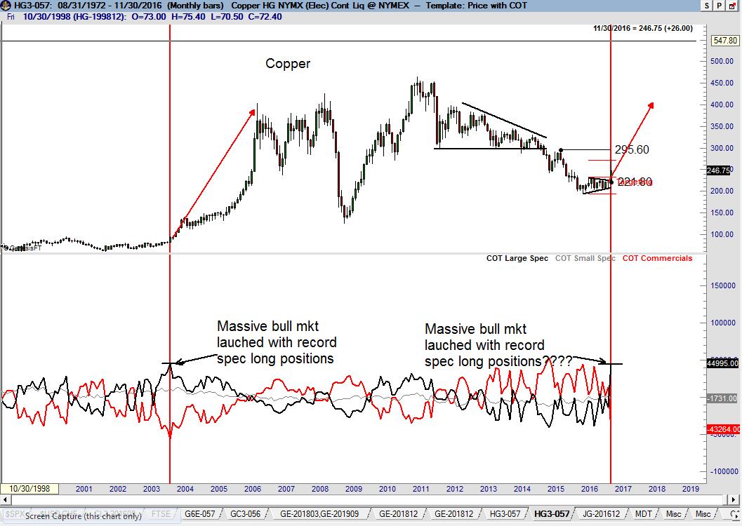 CFTC COT Data - Peter Brandt - Factor - Copper