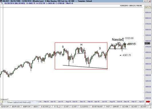 US Stock Market Index NASDAQ - Factor Trading Peter Brandt