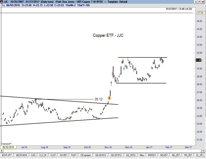 copper-3-peter-brandt-png