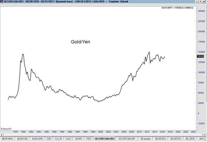 Gold Yen Correlation2 - Factor Trading - Peter Brandt