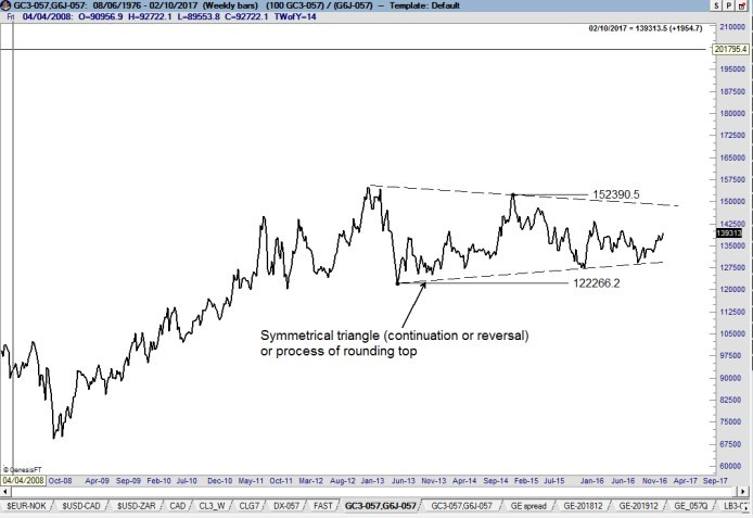 Gold Yen Correlation - Factor Trading - Peter Brandt