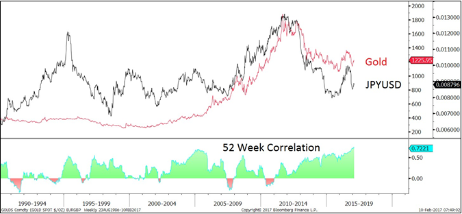 Yen Gold Correlation - Factor Trading - Peter Brandt