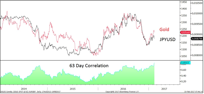 Yen Gold Correlation 2- Factor Trading - Peter Brandt