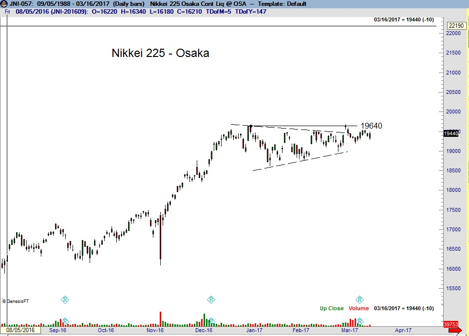 Topix Nikkei Dow Osaka - Peter Brandt - Factor Trading