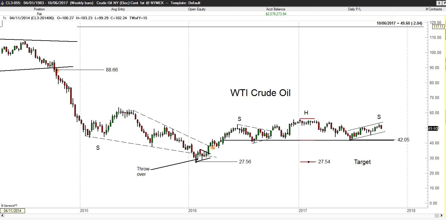 Crude Oil - Factor Trading - Peter Brandt