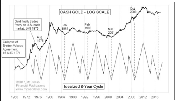 2018 Gold Cycles