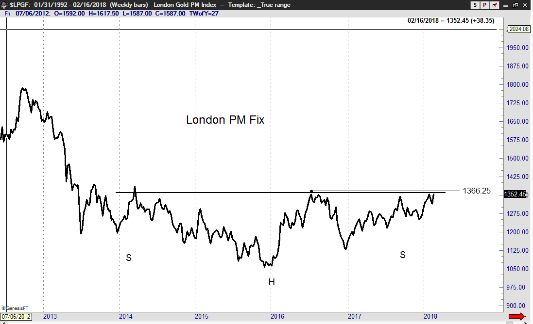 Peter Brandt Gold Resistance London Fix