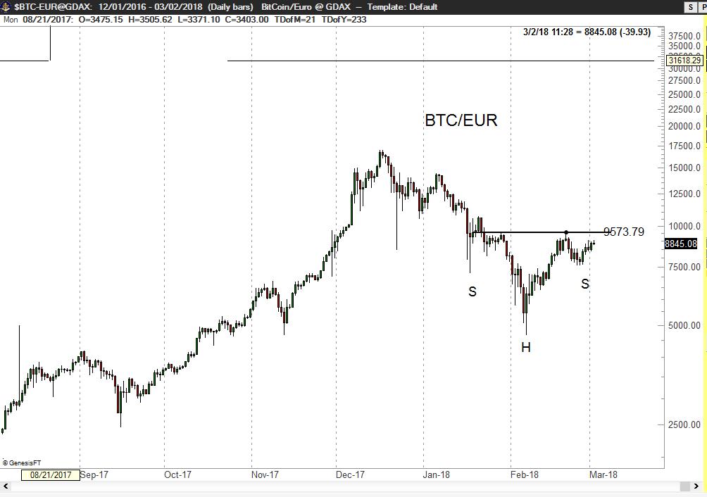 Ethcore blockchain bitcoins