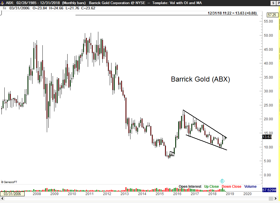 ABX Barrick Gold - Peter Brandt