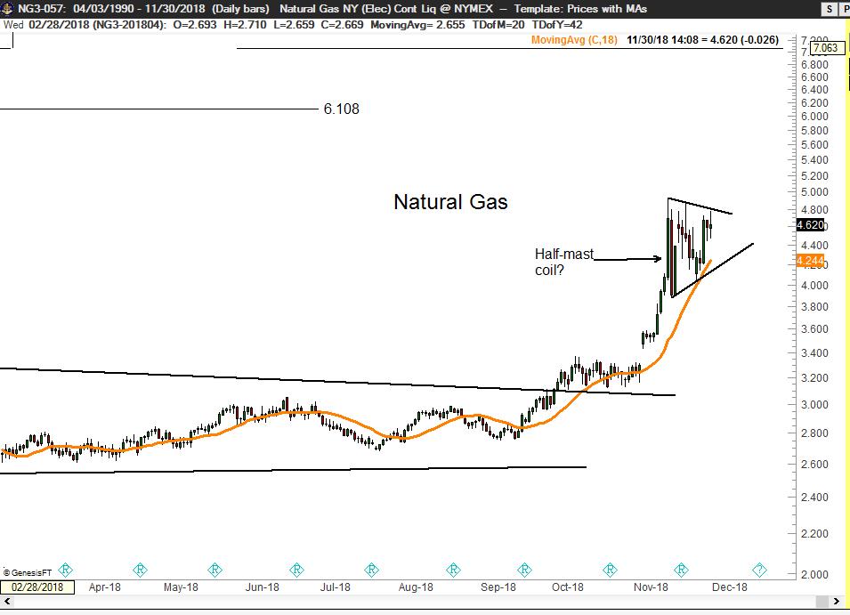 Natural Gas - Factor - Peter Brandt