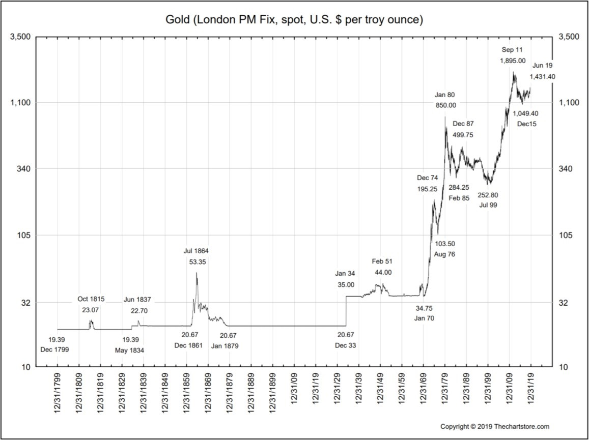 Precious Metals Trying to Break Free | Factor Trading